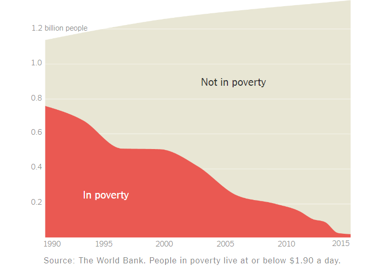 China poverty rate
